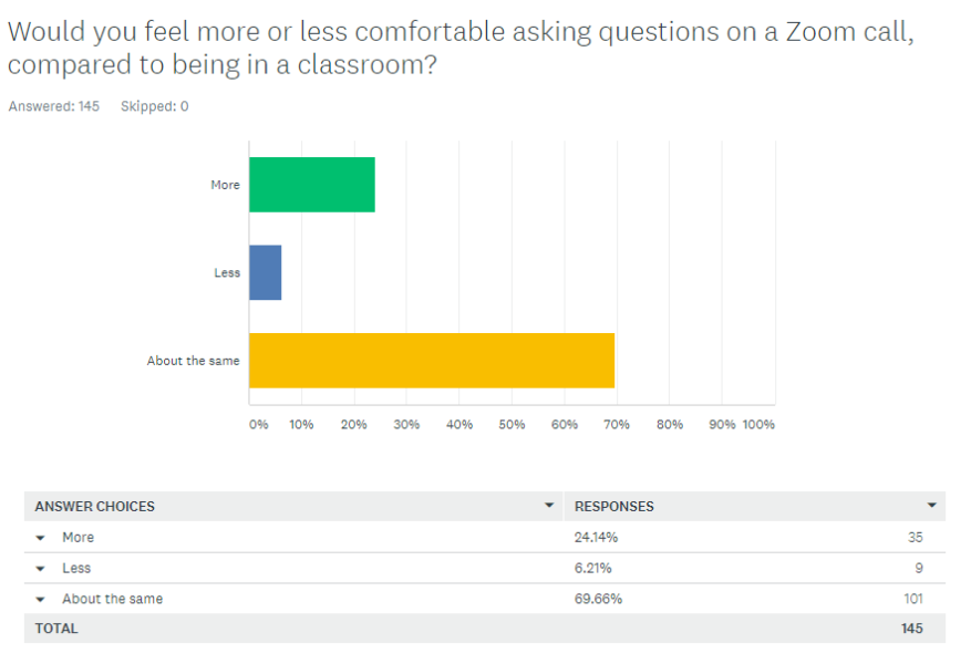 would you feel more or less comfortable asking questions on zoom compared to classroom