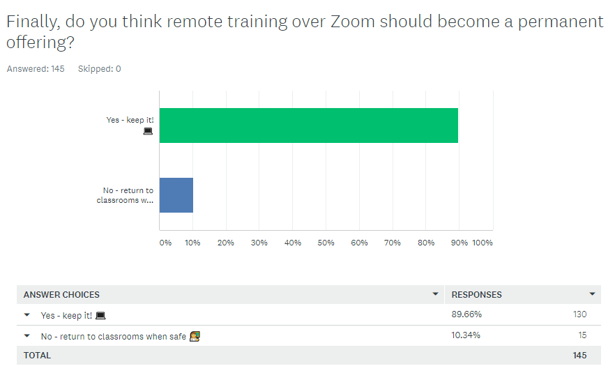 do you think zoom remote learning should be a permanent offering