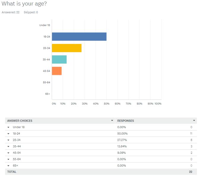 mental health survey age