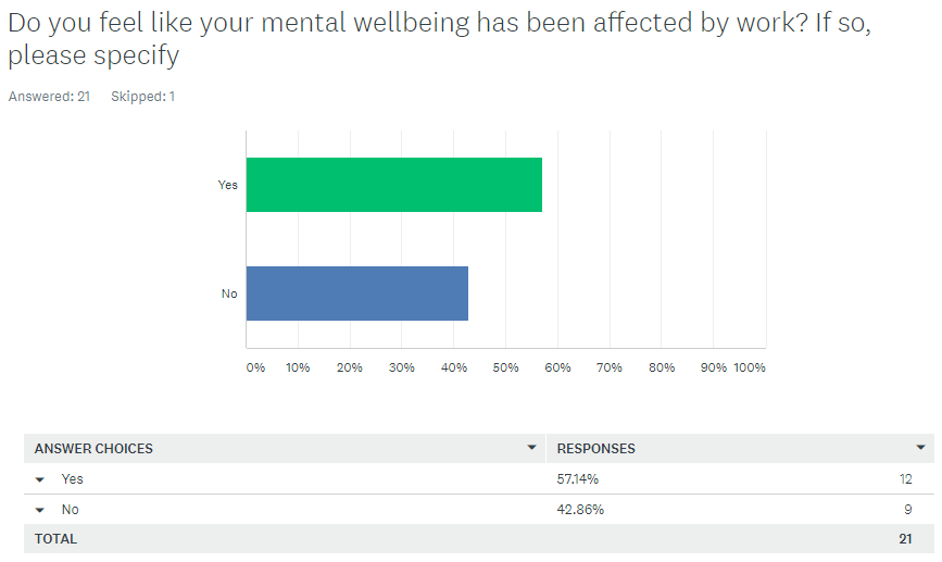 mental health affected by work