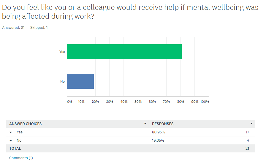 help with mental health at work