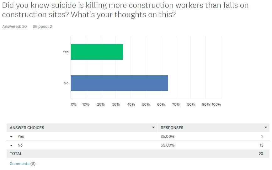 mental health suicide in construction